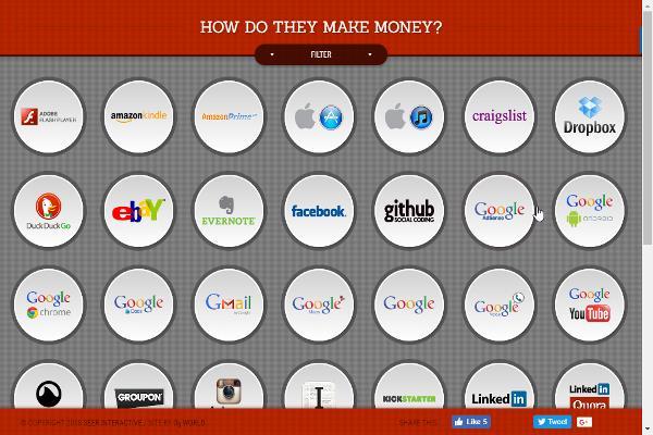 Cómo hacen dinero los negocios por Internet